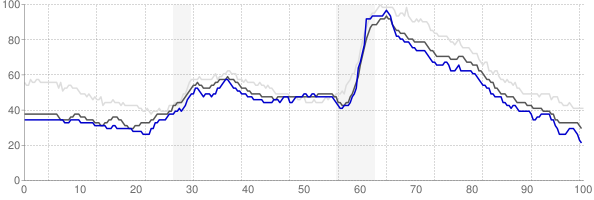 Fond du Lac, Wisconsin monthly unemployment rate chart
